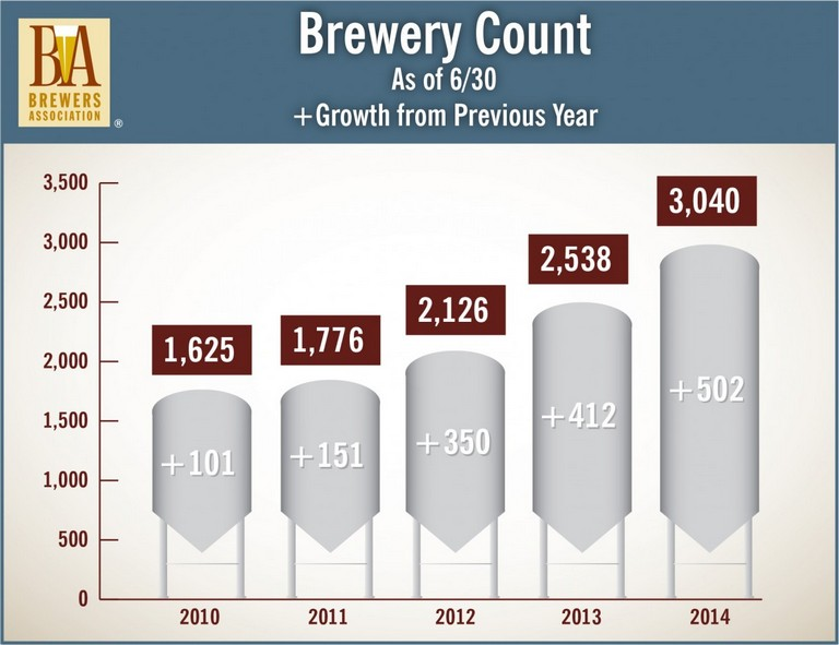 Brewers-Association-Mid-2014-Brewery-Count