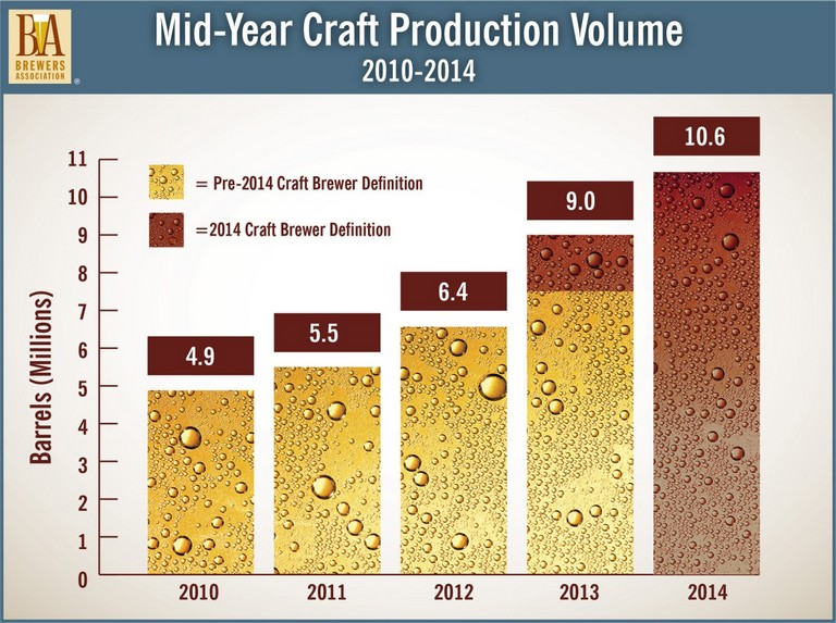 Brewers-Association-Mid-2014-Craft-Volume